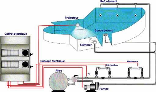 Eclairage led pour piscine et traitement de l 39 eau for Coffret technique piscine